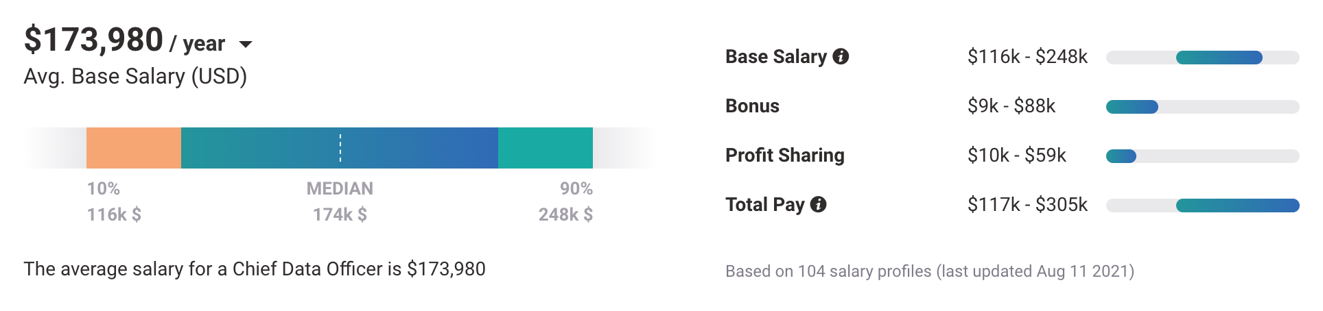 director of data science salary